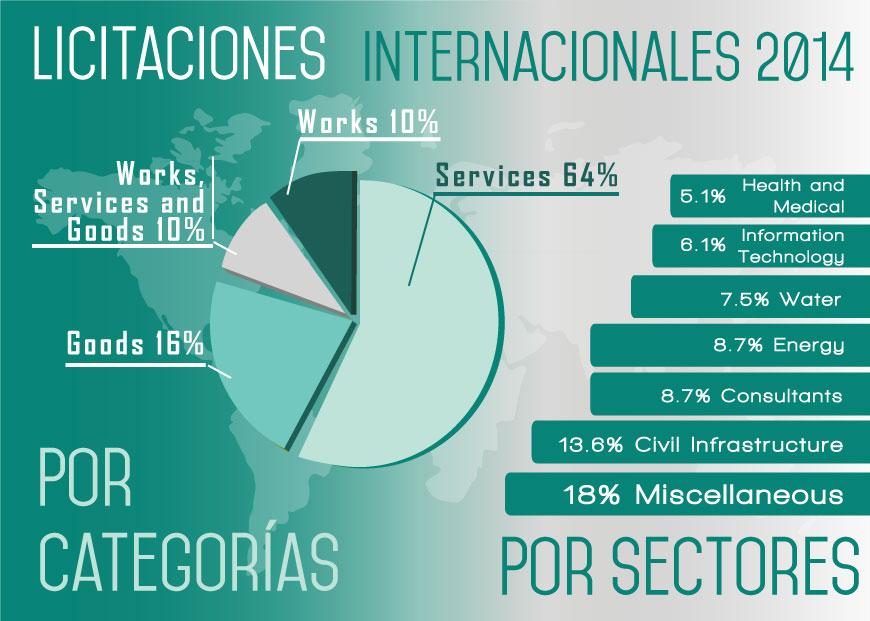Infografía Licitaciones Internacionales 2014