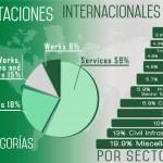 Infografía de resumen de las licitaciones de 2015 por cetegorías y sectores