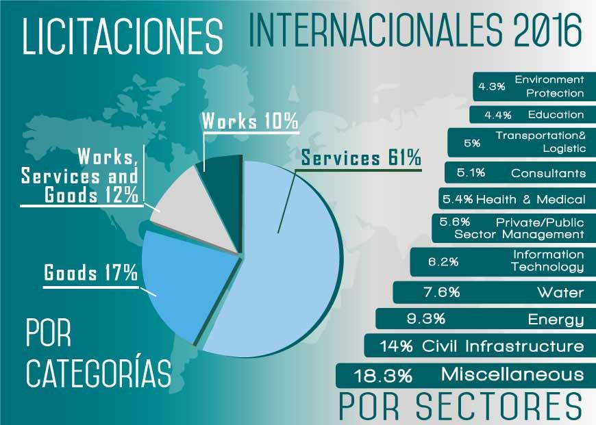 Gráficas por sectores y categorías de licitaciones publicadas durante el 2016
